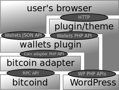 Software stack showing APIs around the Bitcoin and Altcoin Wallets WordPress plugin