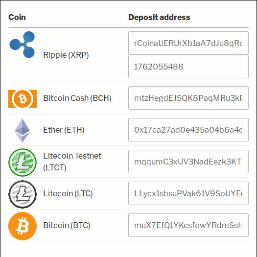 Deposit addresses list UI in Bitcoin and Altcoin Wallets WordPress plugin